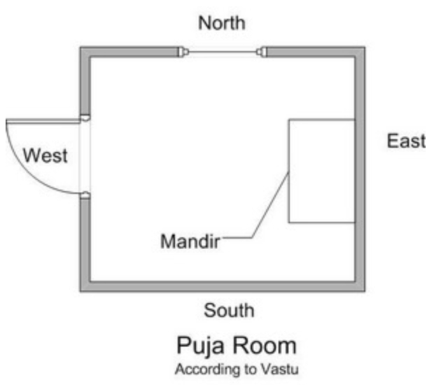 Pooja room , means a personal room for God, our beloved God,