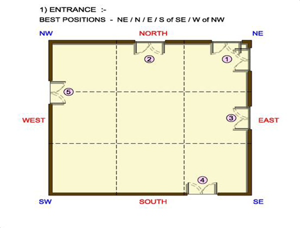 Vastu for House Door