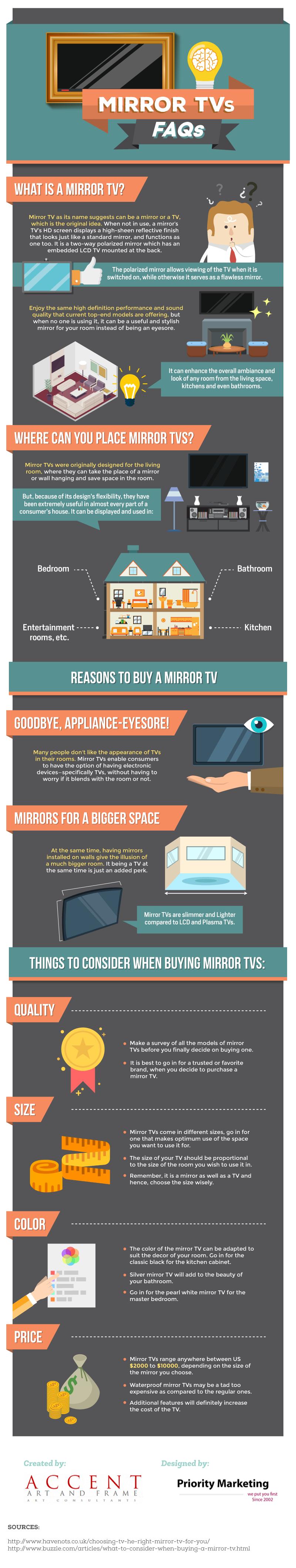 Mirror TVs FAQs Infographic