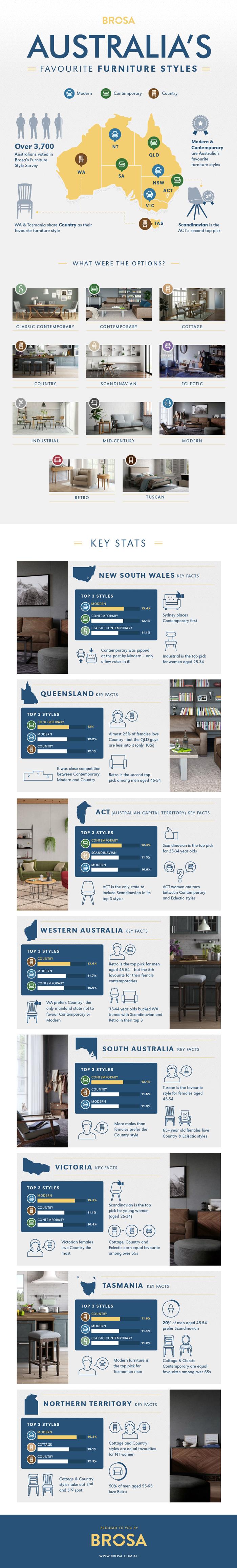 Australia's Favourite Furniture Styles Infographic