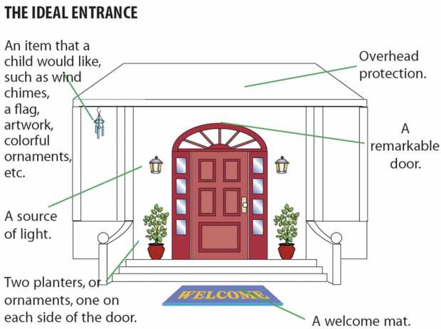 Ideal Entrance As Per Feng Shui