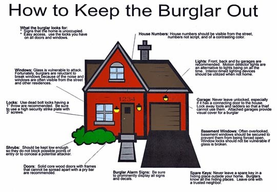 The Basic Requirements of Home Security