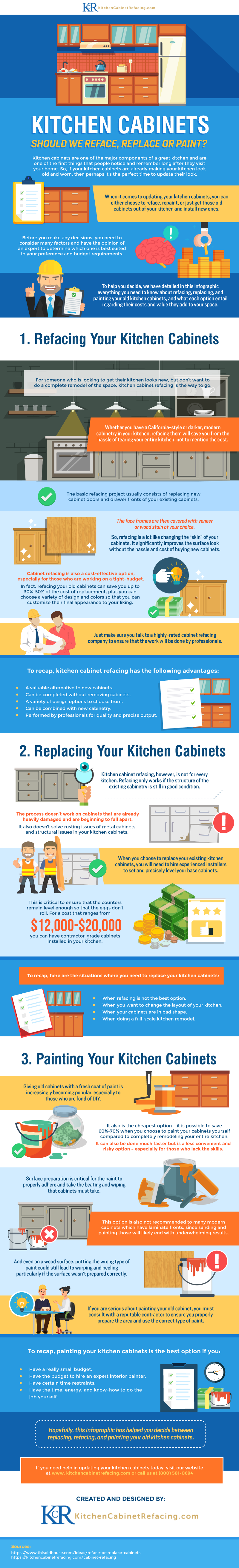 Kitchen Cabinets Infographic