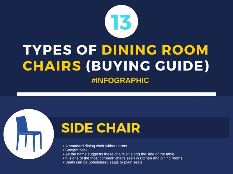 Dining Room Chairs Types Buyers Guide - Infographic