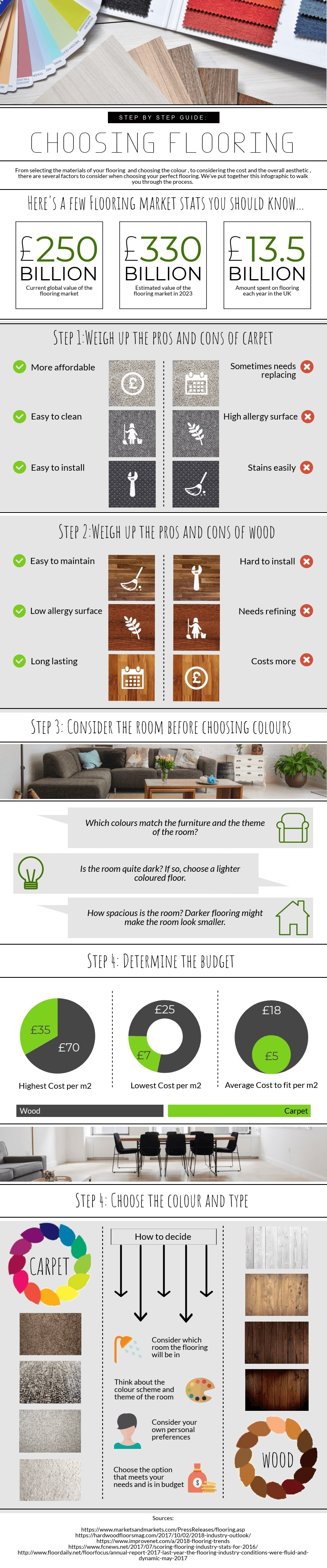 Choosing The Perfect Flooring - Infographic