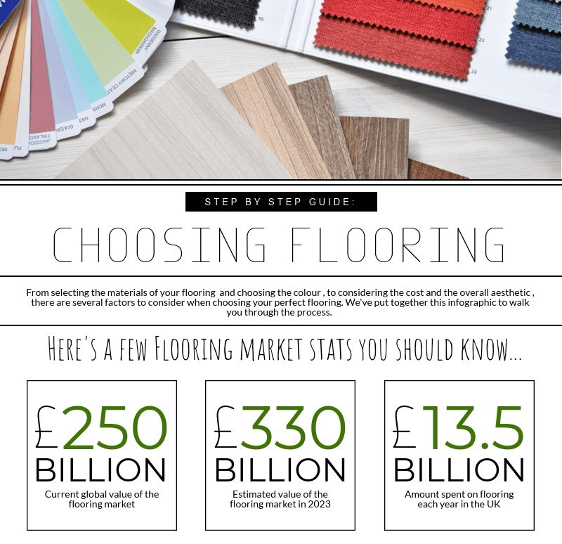 A Step By Step Guide To Choosing Flooring