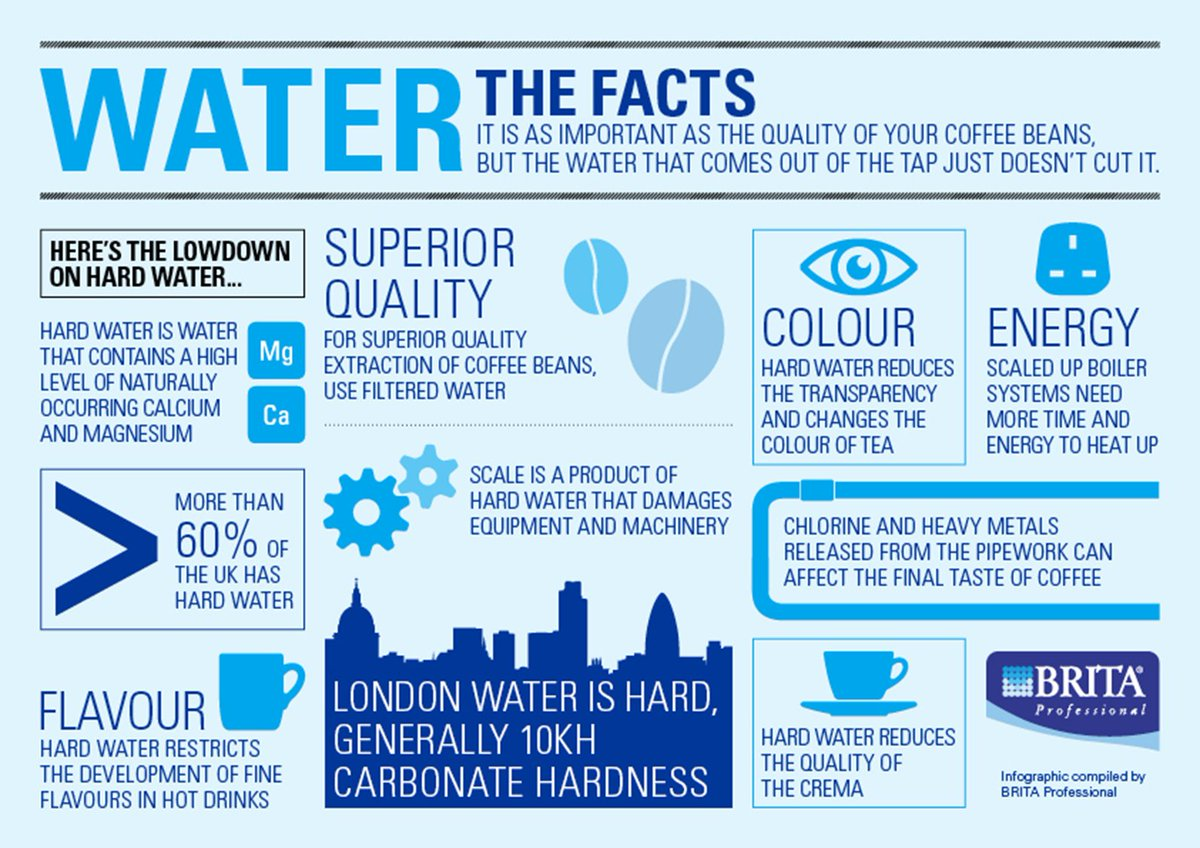 Hard Water Facts