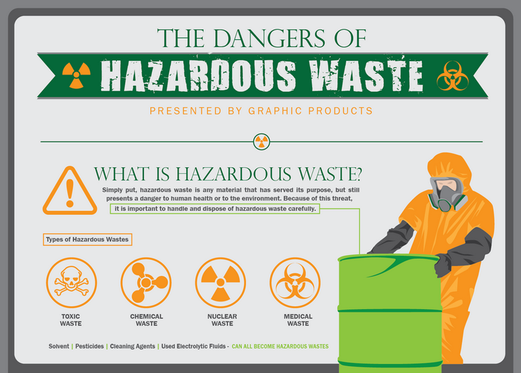 Danger of Hazardous Waste