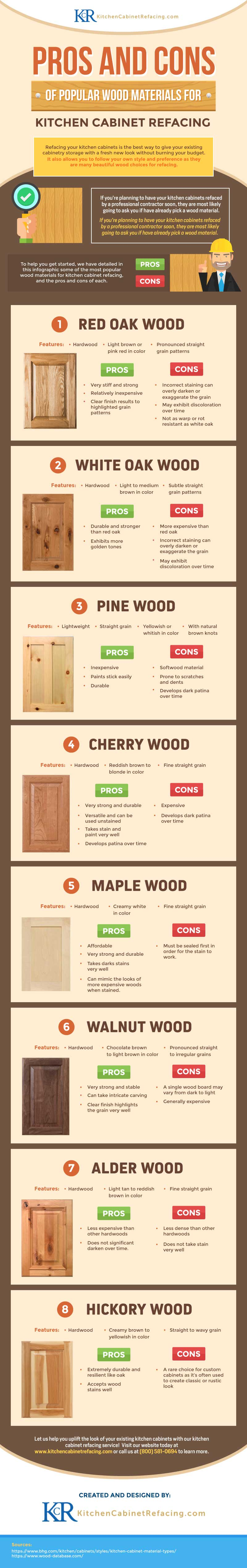Pros and Cons of Popular Wood Materials For Kitchen Cabinet Refacing Infographic