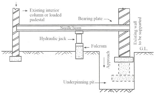 Cantilever Needle Beam Underpinning