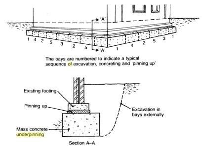 Mass Concrete Underpinning