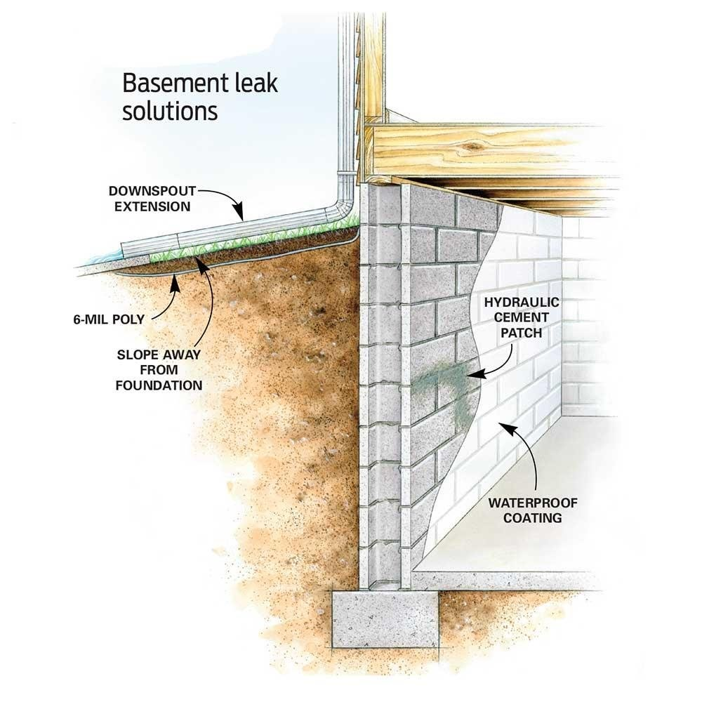 Coat Inside Walls with Hydraulic Cement