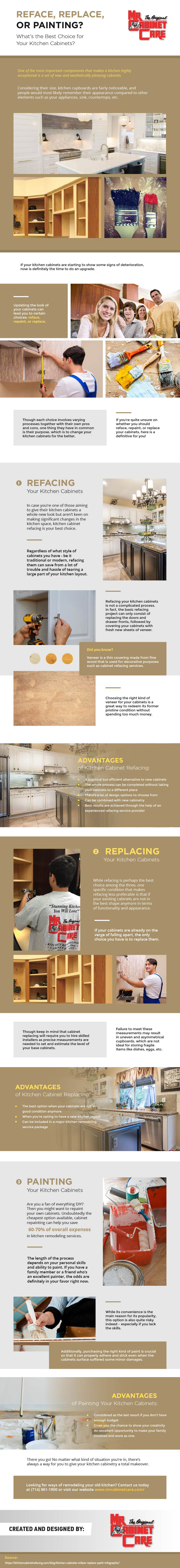 Infographic - Refacing, Replacing, or Painting? What's the Best Choice for Your Kitchen Cabinets?