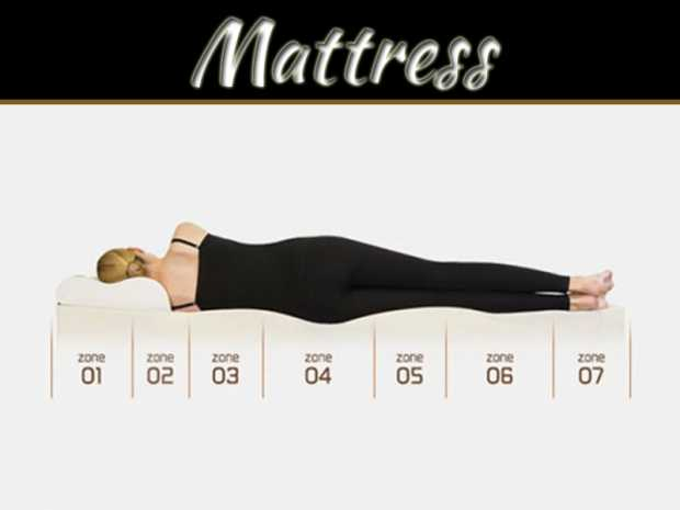 All You Need To Know About Buying A New Mattress