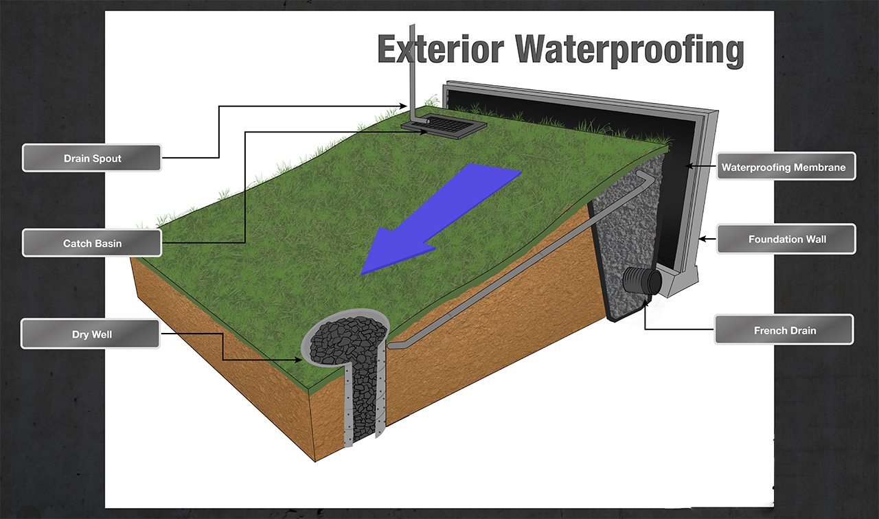 Exterior Waterproofing