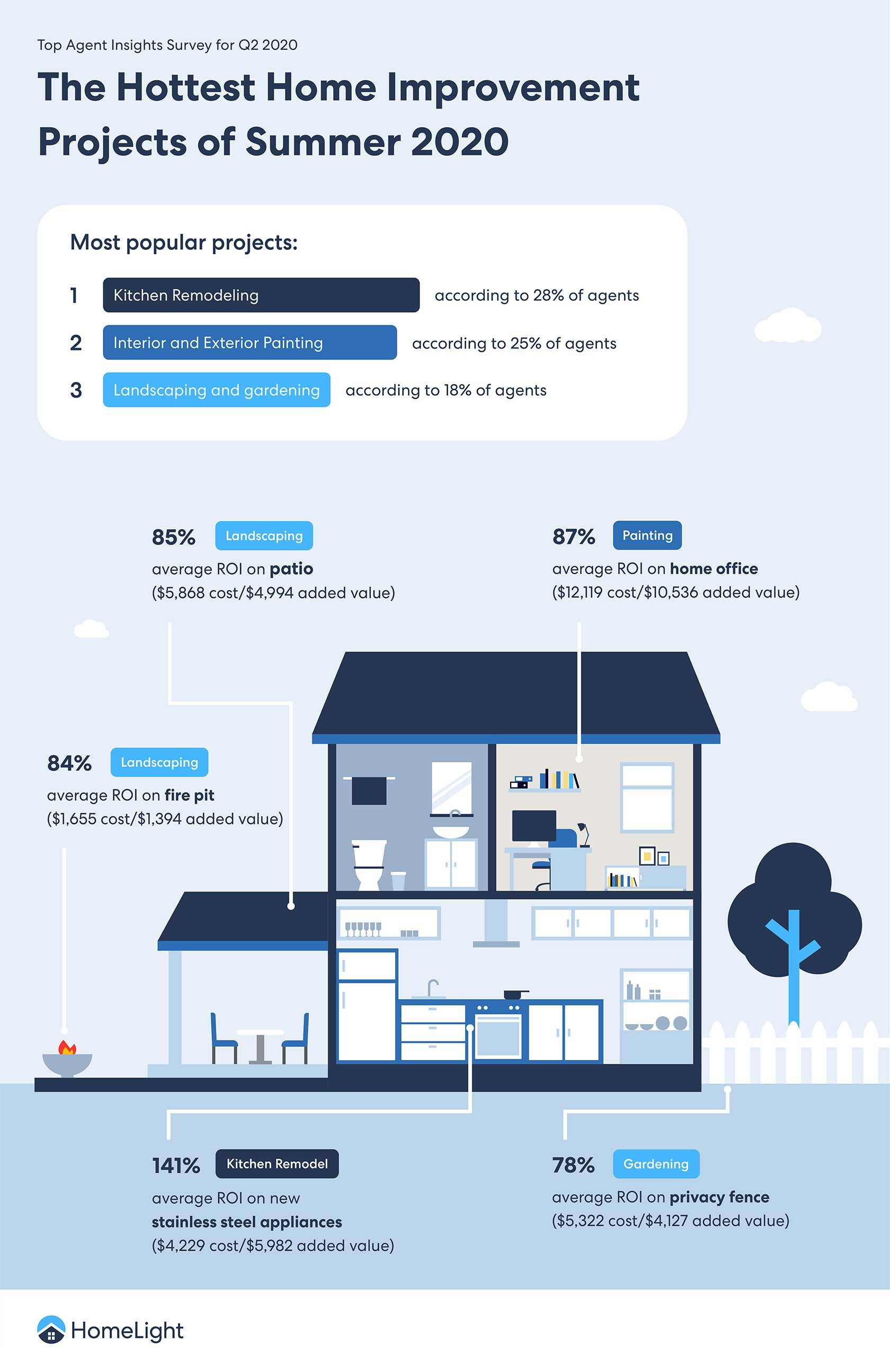 19 High-ROI Home Improvements Infographic