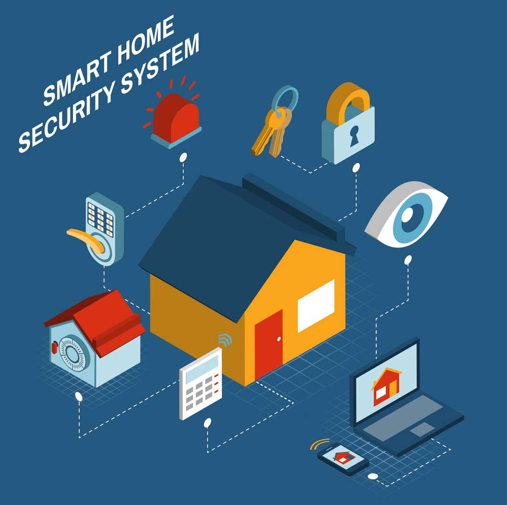 Smart Home Security System