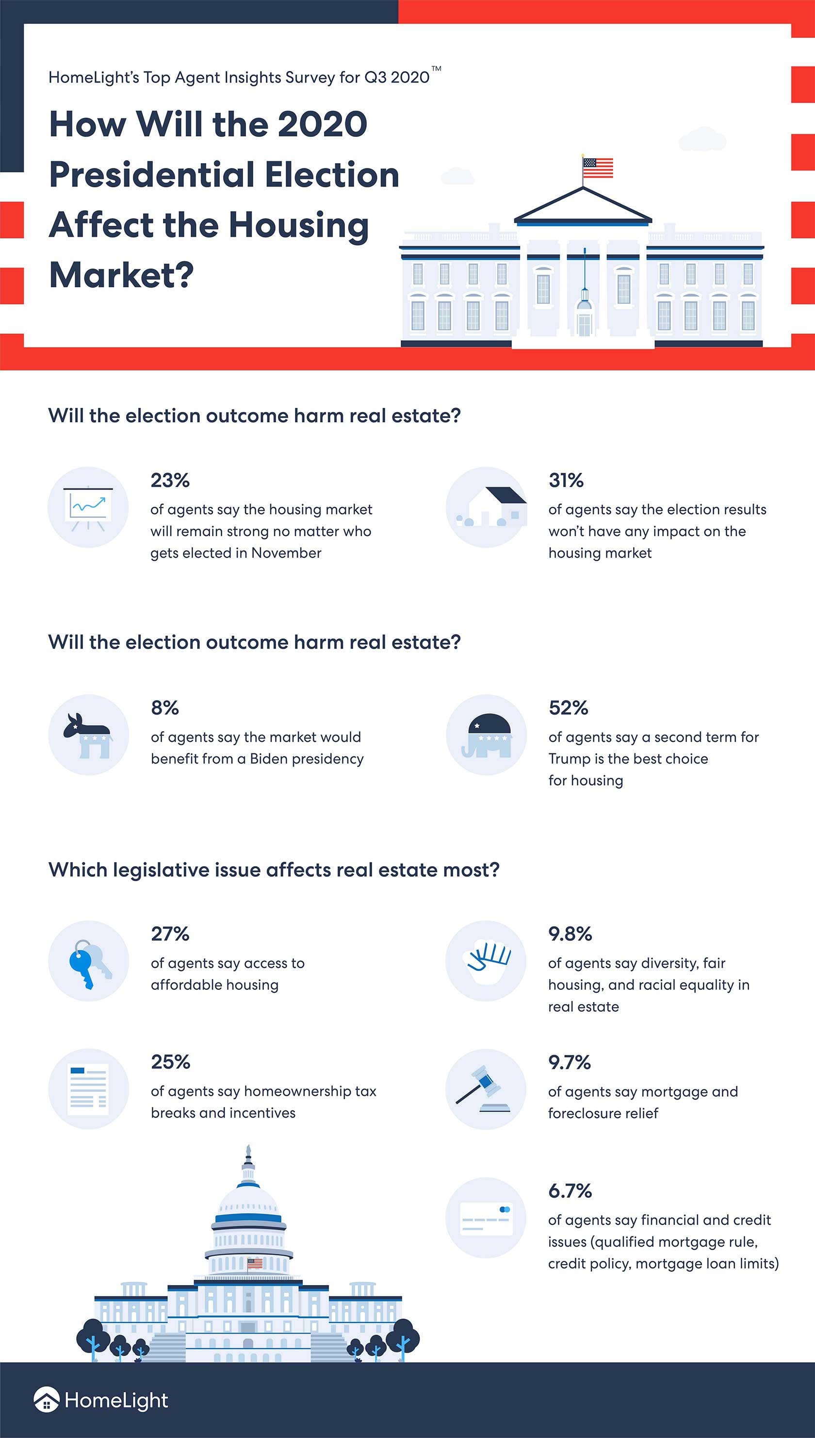 Infographic - How Will The 2020 Presidential Election Affect The Housing Market?