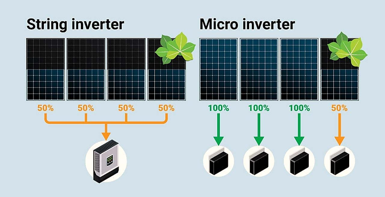 Differences Between String Inverter And Microinverter