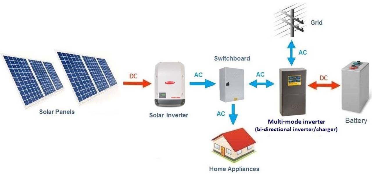 Right Microinverter For Solar System